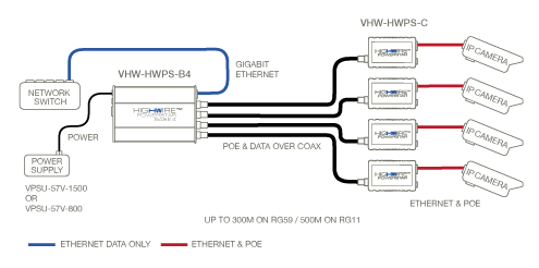 VERACITY HIGHWIRE Ethernet over Coax connect IP cameras on COAX Cable Non-PoE