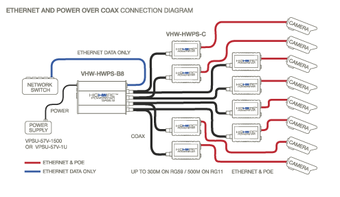 HIGHWIRE Powerstar BASE 8 Ethernet over Coax Diagram