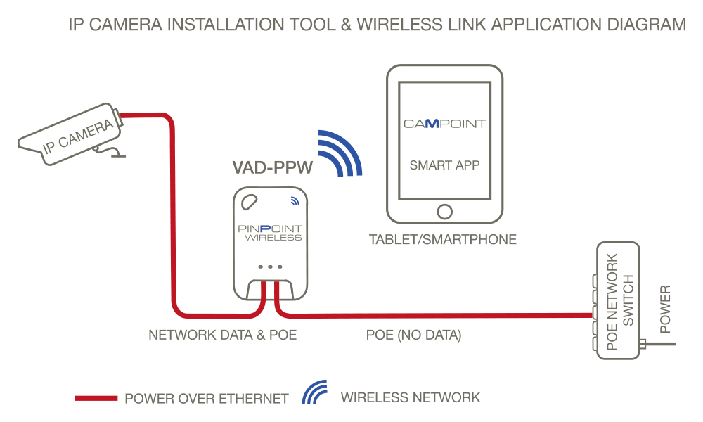 [QMVU_8575]  Install IP Camera, surveillance cameras - focus set up - fast - PINPOINT  WIRELESS | Wireless Camera Diagram |  | Veracity