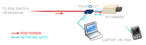PINPOINT diagram small