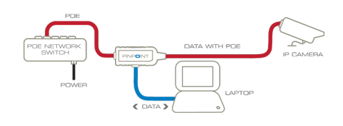 laptop to security camera wiring diagram ip camera  ip cameras  surveillance focus set up fast pinpoint  ip camera  ip cameras  surveillance