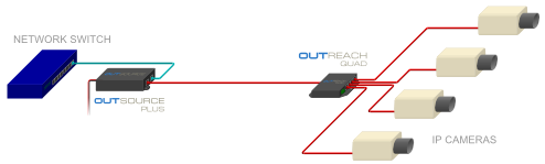 OUTREACH QUAD can distribute PoE power to up to four IP cameras, using Veracity's OUTSOURCE PLUS enhanced PoE Plus injector