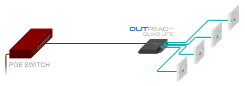 Veracity's OUTREACH QUAD LITE PoE-powered switch enables a single Ethernet connection to be distributed to up to four network ports