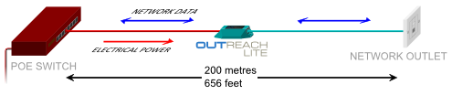 Ethernet extender OUTREACH Lite doubles Cat5 network range to 200 metres
