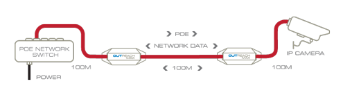 Ethernet Extenders: OUTREACH MAX doubles network range and forwards POE