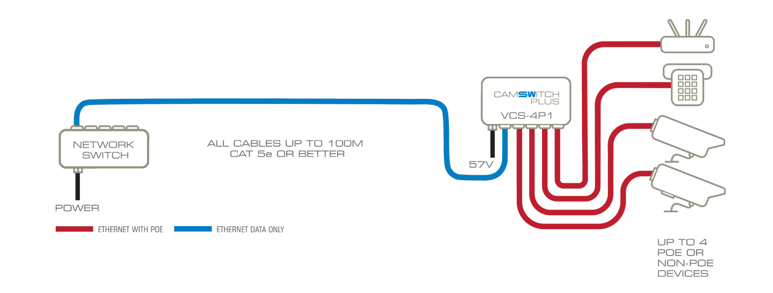 camswitch 4 plus dc diagram large poe switch ip camera 802 at poe switch 802 3at power over ethernet poe camera wiring diagram at crackthecode.co