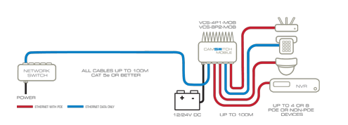 Low voltage POE Plus switches for 12/24V applications